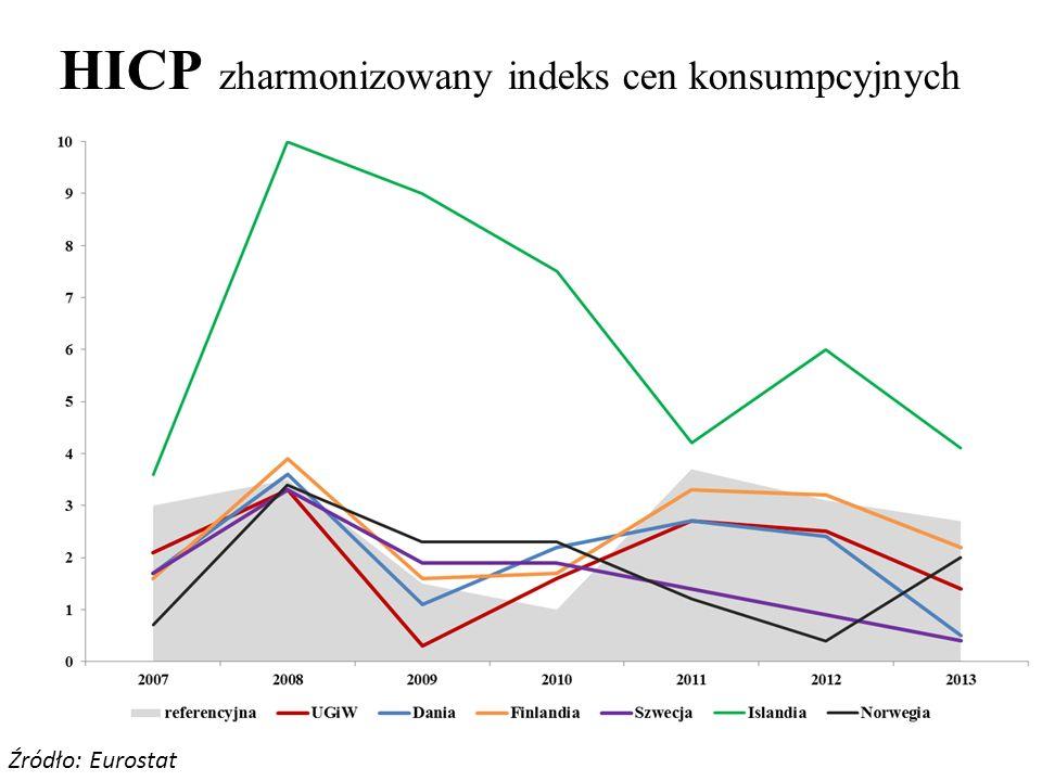 HICP zharmonizowany indeks cen konsumpcyjnych Źródło: Eurostat