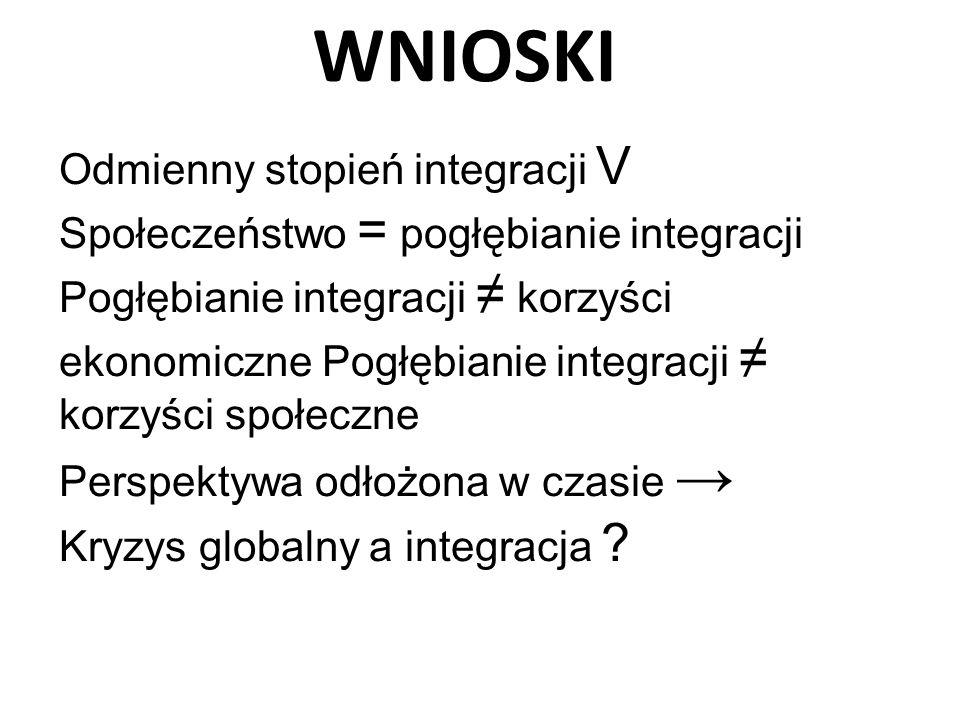 WNIOSKI Odmienny stopień integracji V Społeczeństwo = pogłębianie integracji Pogłębianie integracji ≠ korzyści ekonomiczne Pogłębianie integracji ≠ ko