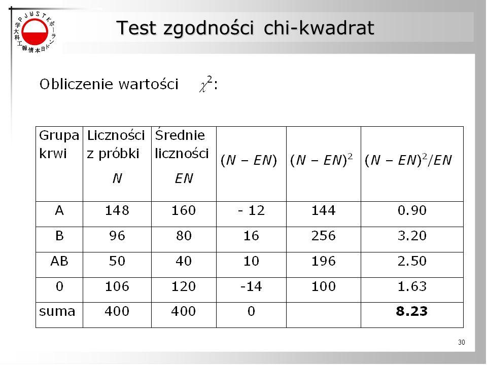 Test zgodności chi-kwadrat 30