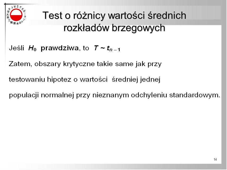 Test o różnicy wartości średnich rozkładów brzegowych 14