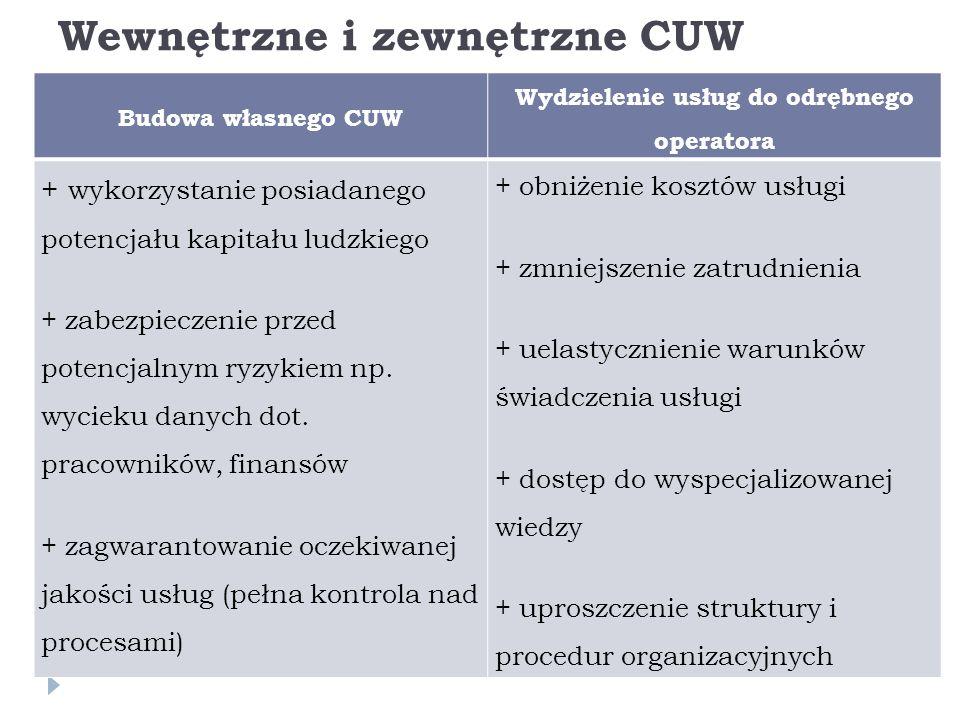 Wewnętrzne i zewnętrzne CUW  Budowa własnego CUW Wydzielenie usług do odrębnego operatora + wykorzystanie posiadanego potencjału kapitału ludzkiego + zabezpieczenie przed potencjalnym ryzykiem np.