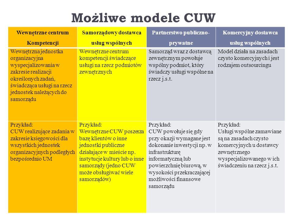 Możliwe modele CUW Wewnętrzne centrum Kompetencji Samorządowy dostawca usług wspólnych Partnerstwo publiczno- prywatne Komercyjny dostawca usług wspólnych Wewnętrzna jednostka organizacyjna wyspecjalizowania w zakresie realizacji określonych zadań, świadcząca usługi na rzecz jednostek należących do samorządu Wewnętrzne centrum kompetencji świadczące usługi na rzecz podmiotów zewnętrznych Samorząd wraz z dostawcą zewnętrznym powołuje wspólny podmiot, który świadczy usługi wspólne na rzecz j.s.t.