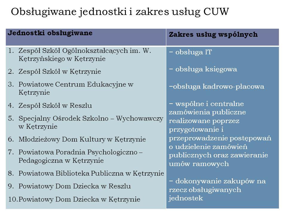 Obsługiwane jednostki i zakres usług CUW Jednostki obsługiwane Zakres usług wspólnych 1.Zespół Szkół Ogólnokształcących im.