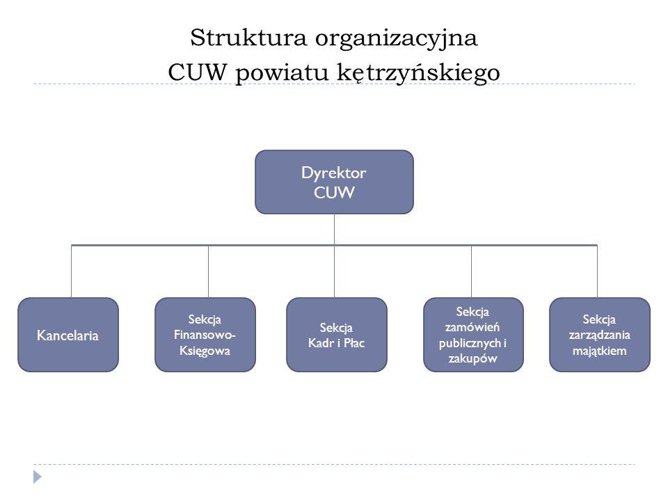 Struktura organizacyjna CUW powiatu kętrzyńskiego Dyrektor CUW Kancelaria Sekcja Finansowo- Księgowa Sekcja Kadr i Płac Sekcja zamówień publicznych i zakupów Sekcja zarządzania majątkiem