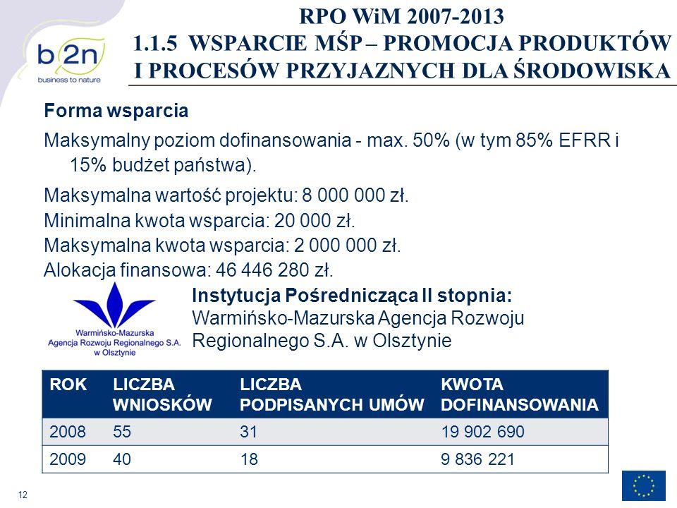 12 Forma wsparcia Maksymalny poziom dofinansowania - max. 50% (w tym 85% EFRR i 15% budżet państwa). Maksymalna wartość projektu: 8 000 000 zł. Minima