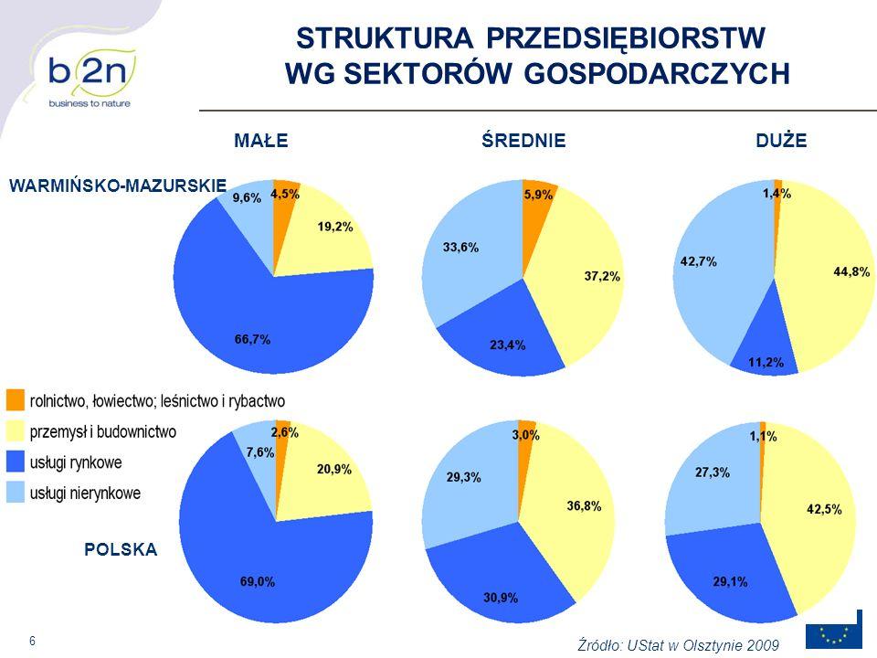 6 MAŁEŚREDNIEDUŻE STRUKTURA PRZEDSIĘBIORSTW WG SEKTORÓW GOSPODARCZYCH WARMIŃSKO-MAZURSKIE POLSKA Źródło: UStat w Olsztynie 2009