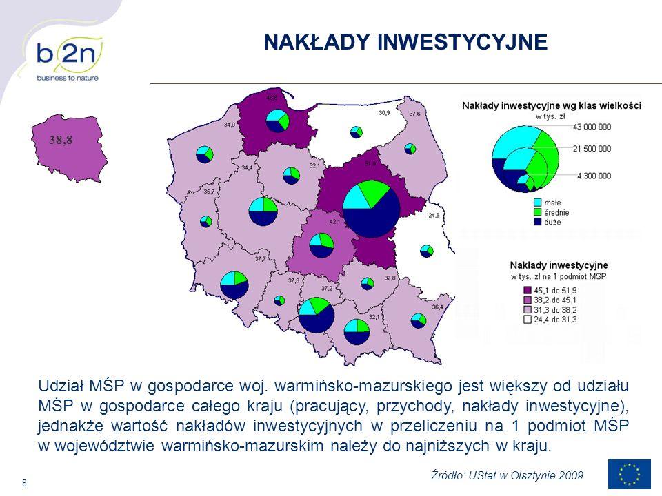 8 38,8 NAKŁADY INWESTYCYJNE Źródło: UStat w Olsztynie 2009 Udział MŚP w gospodarce woj. warmińsko-mazurskiego jest większy od udziału MŚP w gospodarce