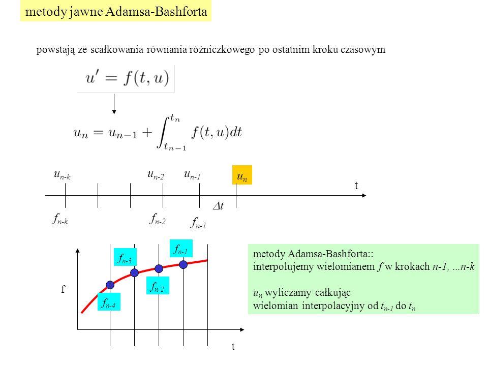 metody jawne Adamsa-Bashforta powstają ze scałkowania równania różniczkowego po ostatnim kroku czasowym t tt unun f n-1 u n-1 u n-2 f n-2 u n-k f n-k t f f n-1 f n-2 f n-3 f n-4 metody Adamsa-Bashforta:: interpolujemy wielomianem f w krokach n-1,...n-k u n wyliczamy całkując wielomian interpolacyjny od t n-1 do t n