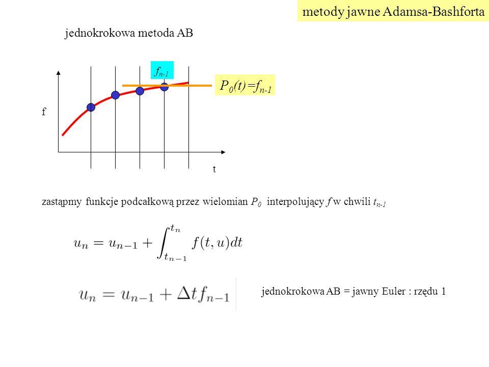 zastąpmy funkcje podcałkową przez wielomian P 0 interpolujący f w chwili t n-1 t f f n-1 P 0 (t)=f n-1 metody jawne Adamsa-Bashforta jednokrokowa AB = jawny Euler : rzędu 1 jednokrokowa metoda AB