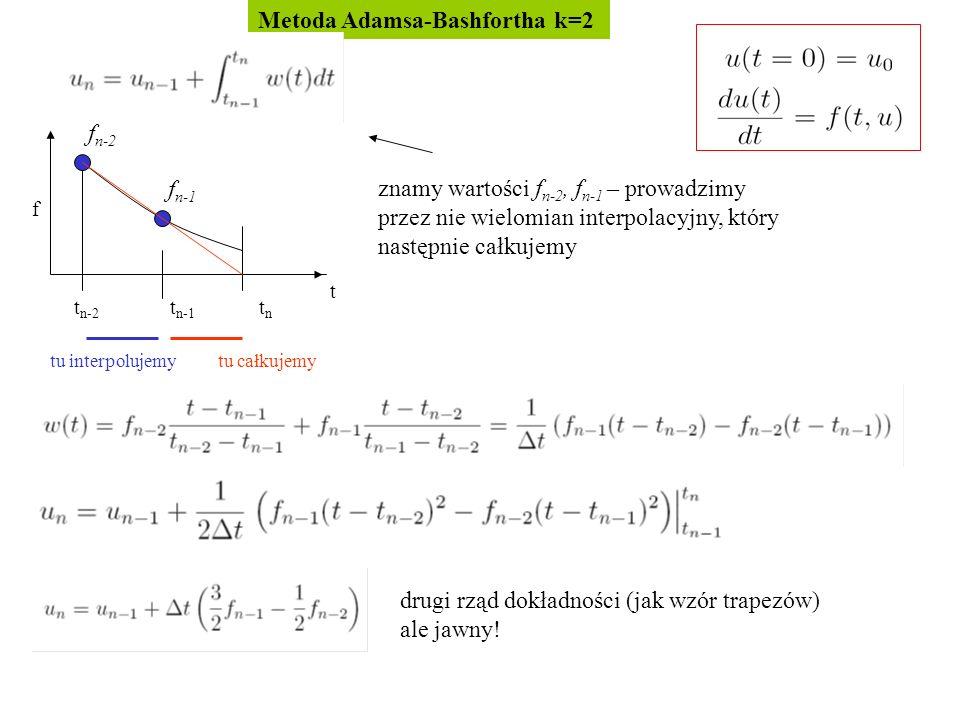 Metoda Adamsa-Bashfortha k=2 t t n-2 t n-1 t n f znamy wartości f n-2, f n-1 – prowadzimy przez nie wielomian interpolacyjny, który następnie całkujemy tu całkujemy drugi rząd dokładności (jak wzór trapezów) ale jawny.