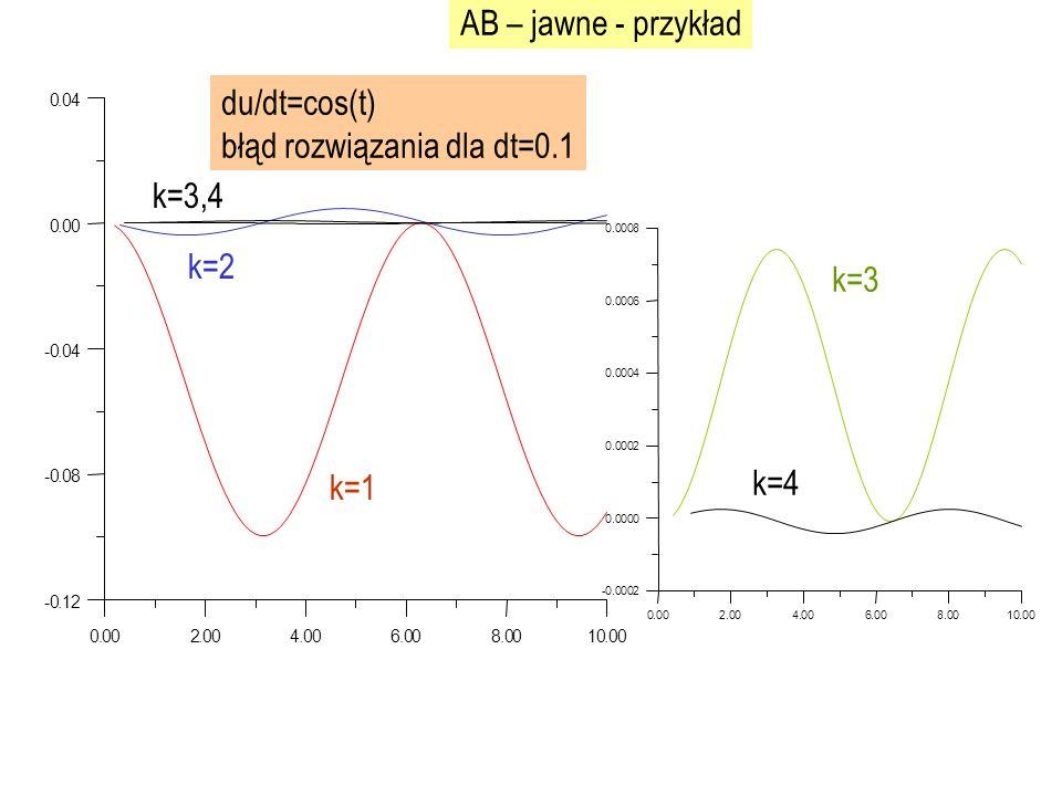 0.002.004.006.008.0010.00 -0.12 -0.08 -0.04 0.00 0.04 du/dt=cos(t) błąd rozwiązania dla dt=0.1 AB – jawne - przykład k=1 k=2 k=3,4 0.002.004.006.008.0010.00 -0.0002 0.0000 0.0002 0.0004 0.0006 0.0008 k=3 k=4