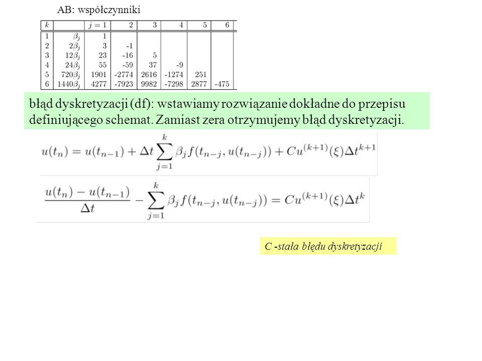 AB: współczynniki błąd dyskretyzacji (df): wstawiamy rozwiązanie dokładne do przepisu definiującego schemat.