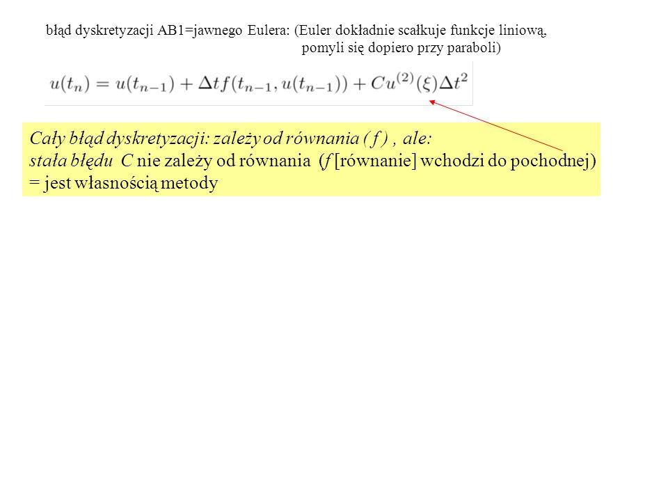 błąd dyskretyzacji AB1=jawnego Eulera: (Euler dokładnie scałkuje funkcje liniową, pomyli się dopiero przy paraboli) Cały błąd dyskretyzacji: zależy od równania ( f ), ale: stała błędu C nie zależy od równania (f [równanie] wchodzi do pochodnej) = jest własnością metody