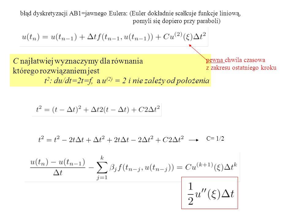 błąd dyskretyzacji AB1=jawnego Eulera: (Euler dokładnie scałkuje funkcje liniową, pomyli się dopiero przy paraboli) C najłatwiej wyznaczymy dla równania którego rozwiązaniem jest t 2 : du/dt=2t=f, a u (2) = 2 i nie zależy od położenia C= 1/2 pewna chwila czasowa z zakresu ostatniego kroku