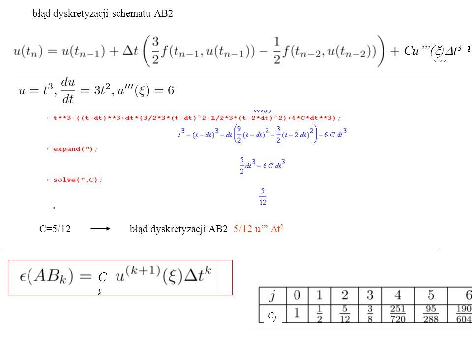 błąd dyskretyzacji schematu AB2 C=5/12 błąd dyskretyzacji AB2 5/12 u'''  t 2 Cu'''(  )  t 3 CkCk CjCj