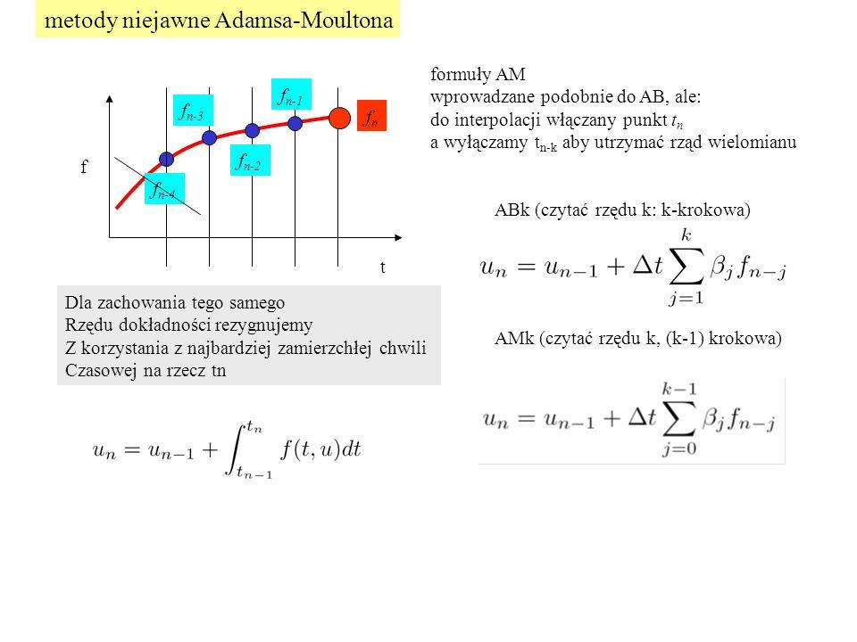 metody niejawne Adamsa-Moultona t f f n-1 f n-2 f n-3 f n-4 fnfn formuły AM wprowadzane podobnie do AB, ale: do interpolacji włączany punkt t n a wyłączamy t n-k aby utrzymać rząd wielomianu ABk (czytać rzędu k: k-krokowa) AMk (czytać rzędu k, (k-1) krokowa) Dla zachowania tego samego Rzędu dokładności rezygnujemy Z korzystania z najbardziej zamierzchłej chwili Czasowej na rzecz tn