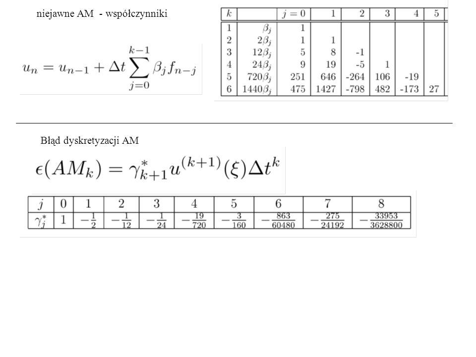 niejawne AM - współczynniki Błąd dyskretyzacji AM niejawne: bardziej dokładne: AB wolno maleje, AM - szybko tutaj: błąd dyskretyzacji AB4 około 18 razy większy niż AM4