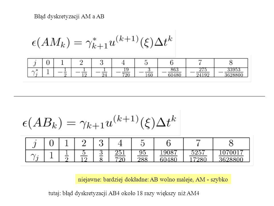 Błąd dyskretyzacji AM a AB niejawne: bardziej dokładne: AB wolno maleje, AM - szybko tutaj: błąd dyskretyzacji AB4 około 18 razy większy niż AM4