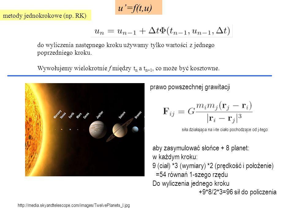 u'=f(t,u) metody jednokrokowe (np.
