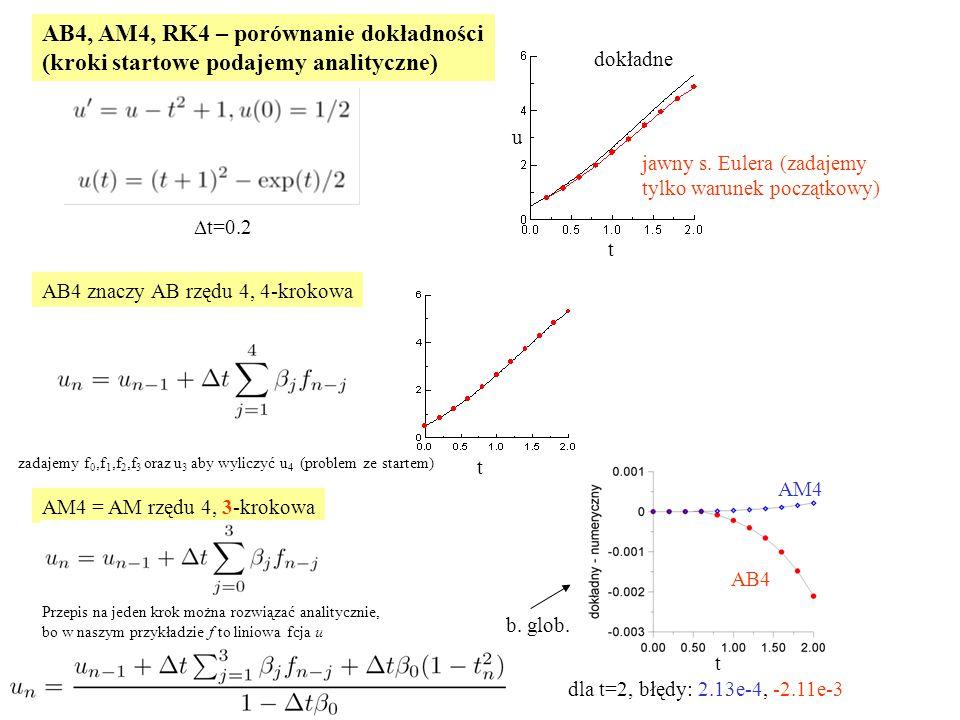 AB4, AM4, RK4 – porównanie dokładności (kroki startowe podajemy analityczne)  t=0.2 dokładne jawny s.