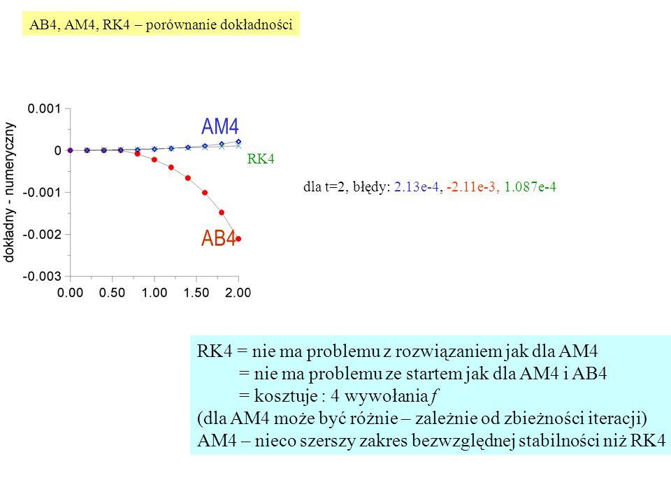 RK4 dla t=2, błędy: 2.13e-4, -2.11e-3, 1.087e-4 RK4 = nie ma problemu z rozwiązaniem jak dla AM4 = nie ma problemu ze startem jak dla AM4 i AB4 = kosztuje : 4 wywołania f (dla AM4 może być różnie – zależnie od zbieżności iteracji) AM4 – nieco szerszy zakres bezwzględnej stabilności niż RK4 AB4, AM4, RK4 – porównanie dokładności AB4 AM4