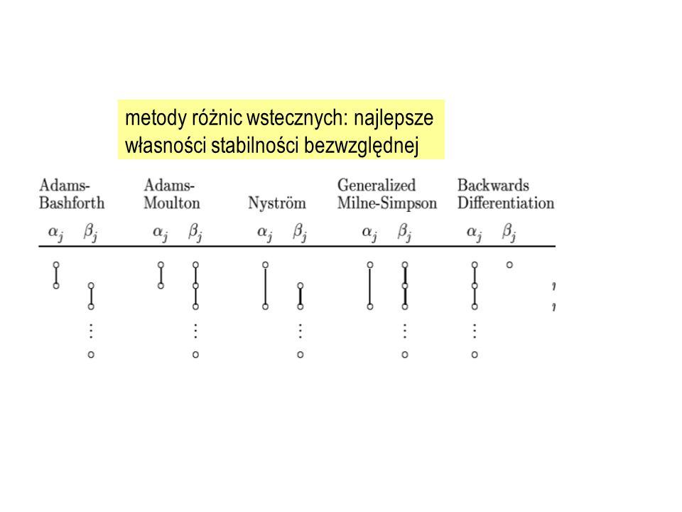 metody różnic wstecznych: najlepsze własności stabilności bezwzględnej