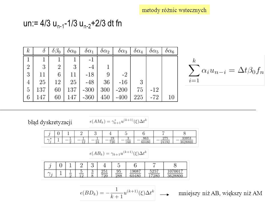 metody różnic wstecznych błąd dyskretyzacji mniejszy niż AB, większy niż AM un:= 4/3 u n-1 -1/3 u n-2 +2/3 dt fn