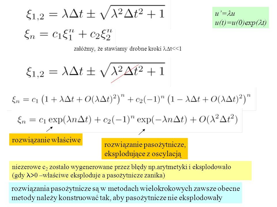 załóżmy, że stawiamy drobne kroki  t<<1 rozwiązanie właściwe rozwiązanie pasożytnicze, eksplodujące z oscylacją niezerowe c 2 zostało wygenerowane przez błędy np.arytmetyki i eksplodowało (gdy  0 –właściwe eksploduje a pasożytnicze zanika) u'= u u(t)=u(0)exp( t) rozwiązania pasożytnicze są w metodach wielokrokowych zawsze obecne metody należy konstruować tak, aby pasożytnicze nie eksplodowały