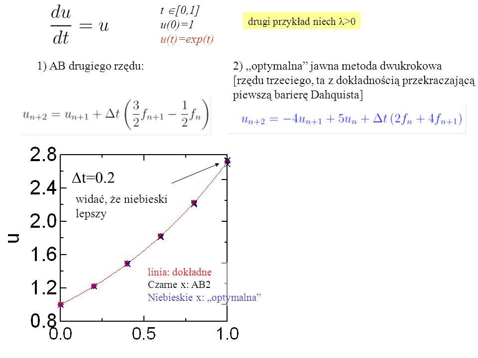 """t  [0,1] u(0)=1 u(t)=exp(t) 1) AB drugiego rzędu:2) """"optymalna jawna metoda dwukrokowa [rzędu trzeciego, ta z dokładnością przekraczającą piewszą barierę Dahquista]  t=0.2 widać, że niebieski lepszy drugi przykład niech >0 linia: dokładne Czarne x: AB2 Niebieskie x: """"optymalna"""