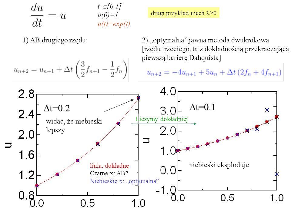 """t  [0,1] u(0)=1 u(t)=exp(t) 1) AB drugiego rzędu:2) """"optymalna jawna metoda dwukrokowa [rzędu trzeciego, ta z dokładnością przekraczającą piewszą barierę Dahquista]  t=0.2 widać, że niebieski lepszy  t=0.1 niebieski eksploduje drugi przykład niech >0 linia: dokładne Czarne x: AB2 Niebieskie x: """"optymalna Liczymy dokładniej"""