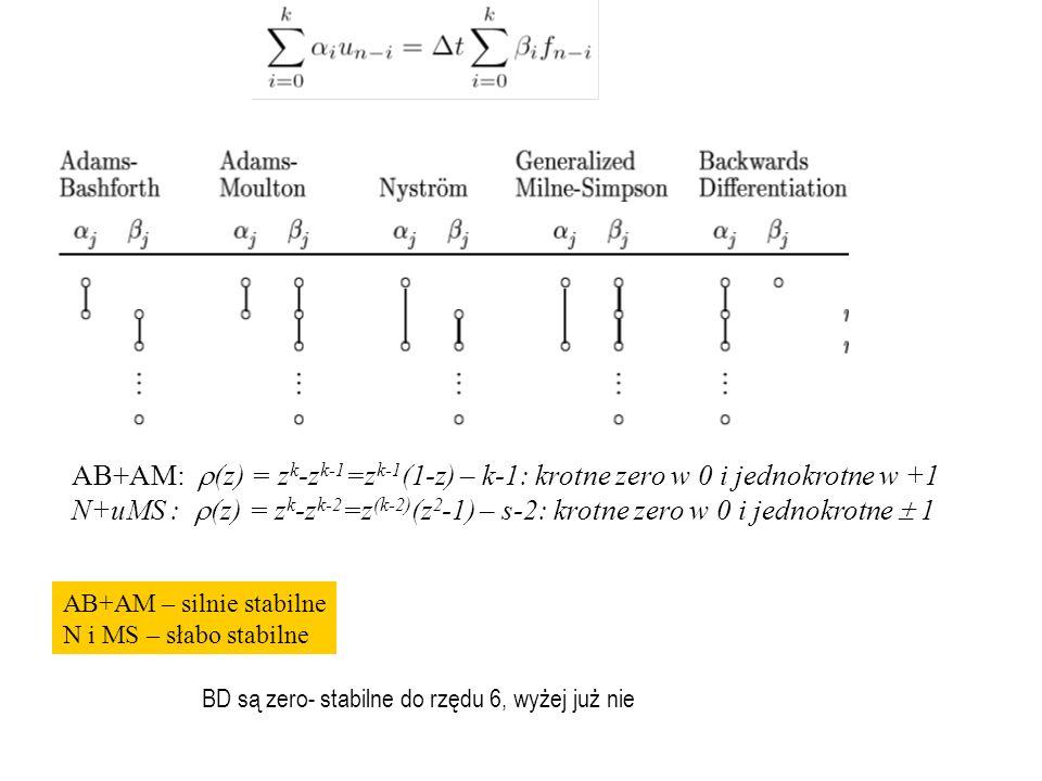 AB+AM – silnie stabilne N i MS – słabo stabilne AB+AM:  (z) = z k -z k-1 =z k-1 (1-z) – k-1: krotne zero w 0 i jednokrotne w +1 N+uMS :  (z) = z k -z k-2 =z (k-2) (z 2 -1) – s-2: krotne zero w 0 i jednokrotne  1 BD są zero- stabilne do rzędu 6, wyżej już nie