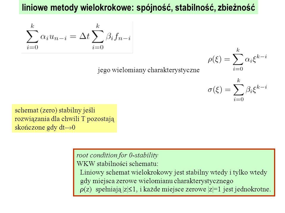 root condition for 0-stability WKW stabilności schematu: Liniowy schemat wielokrokowy jest stabilny wtedy i tylko wtedy gdy miejsca zerowe wielomianu charakterystycznego  (z) spełniają |z|  1, i każde miejsce zerowe |z|=1 jest jednokrotne.