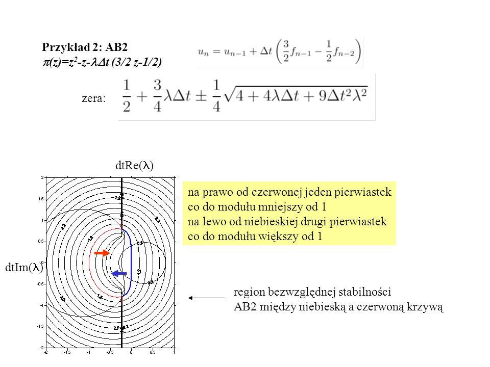 Przykład 2: AB2  (z)=z 2 -z-  t (3/2 z-1/2) zera: dtRe( ) dtIm( ) region bezwzględnej stabilności AB2 między niebieską a czerwoną krzywą na prawo od czerwonej jeden pierwiastek co do modułu mniejszy od 1 na lewo od niebieskiej drugi pierwiastek co do modułu większy od 1