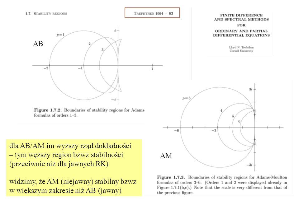 dla AB/AM im wyższy rząd dokładności – tym węższy region bzwz stabilności (przeciwnie niż dla jawnych RK) widzimy, że AM (niejawny) stabilny bzwz w większym zakresie niż AB (jawny) AB AM