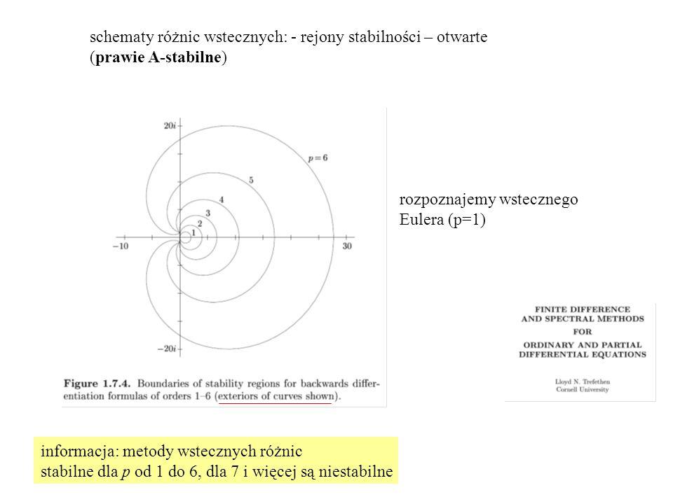 schematy różnic wstecznych: - rejony stabilności – otwarte (prawie A-stabilne) rozpoznajemy wstecznego Eulera (p=1) informacja: metody wstecznych różnic stabilne dla p od 1 do 6, dla 7 i więcej są niestabilne