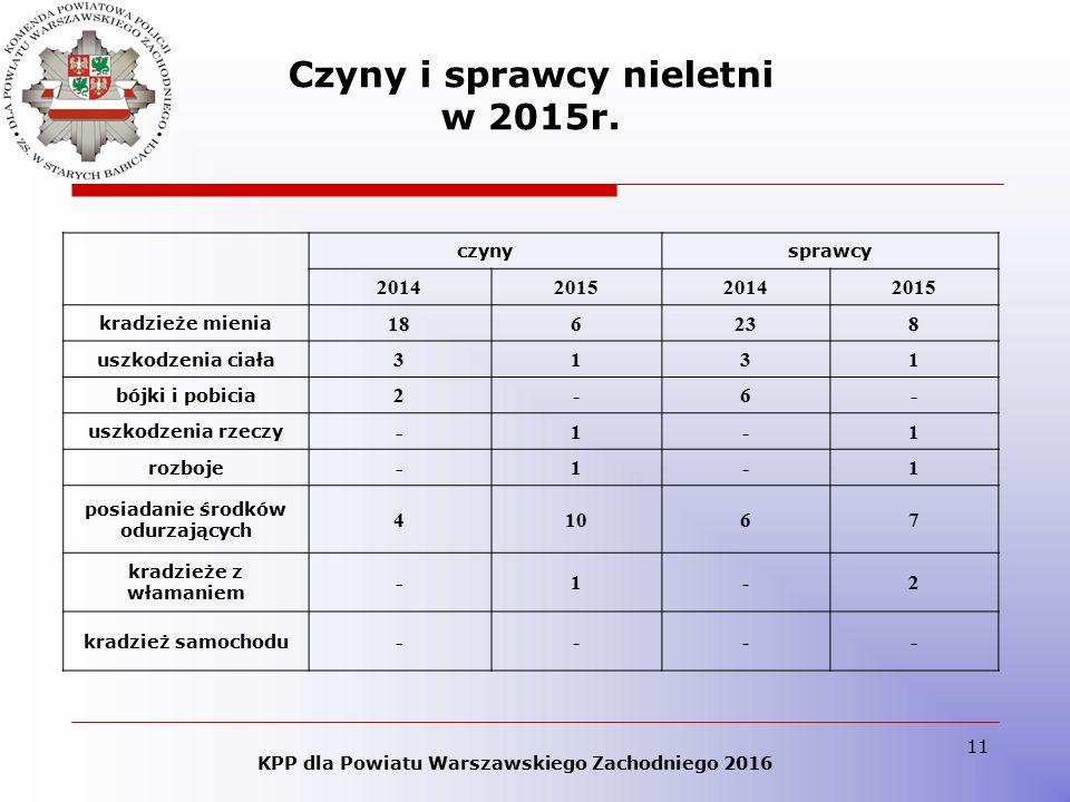 11 Czyny i sprawcy nieletni w 2015r.