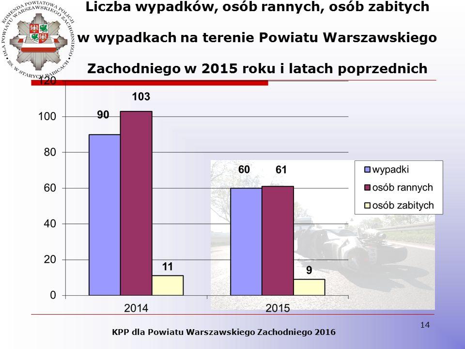 14 Liczba wypadków, osób rannych, osób zabitych w wypadkach na terenie Powiatu Warszawskiego Zachodniego w 2015 roku i latach poprzednich KPP dla Powi