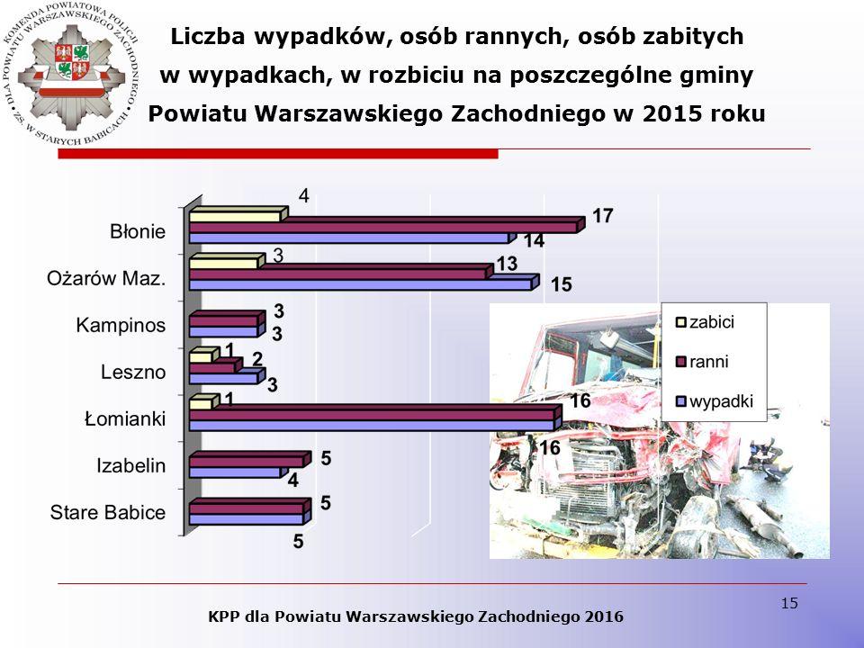 15 Liczba wypadków, osób rannych, osób zabitych w wypadkach, w rozbiciu na poszczególne gminy Powiatu Warszawskiego Zachodniego w 2015 roku KPP dla Po
