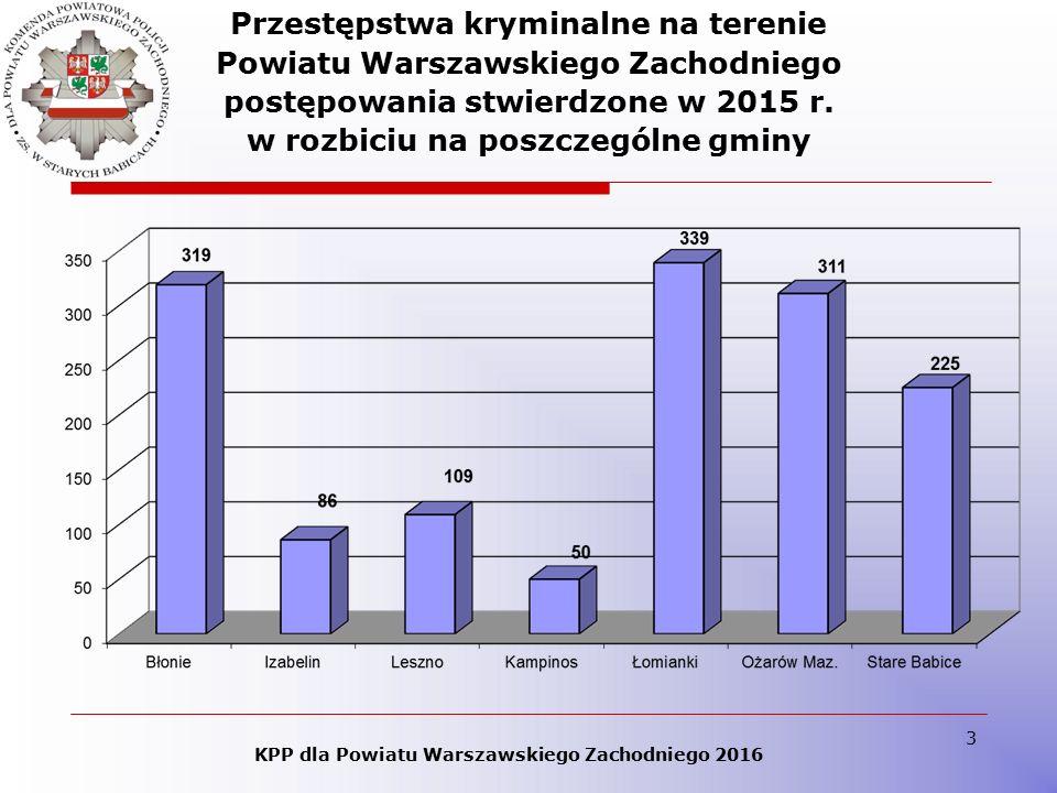 14 Liczba wypadków, osób rannych, osób zabitych w wypadkach na terenie Powiatu Warszawskiego Zachodniego w 2015 roku i latach poprzednich KPP dla Powiatu Warszawskiego Zachodniego 2016