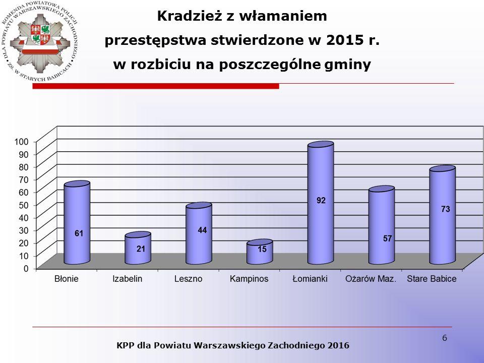7 KPP dla Powiatu Warszawskiego Zachodniego 2016 Kradzież samochodu i kradzież z włamaniem przestępstwa stwierdzone w 2015 r.