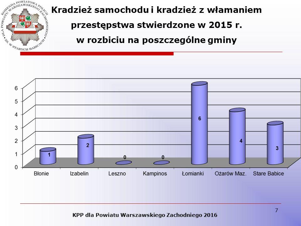 7 KPP dla Powiatu Warszawskiego Zachodniego 2016 Kradzież samochodu i kradzież z włamaniem przestępstwa stwierdzone w 2015 r. w rozbiciu na poszczegól