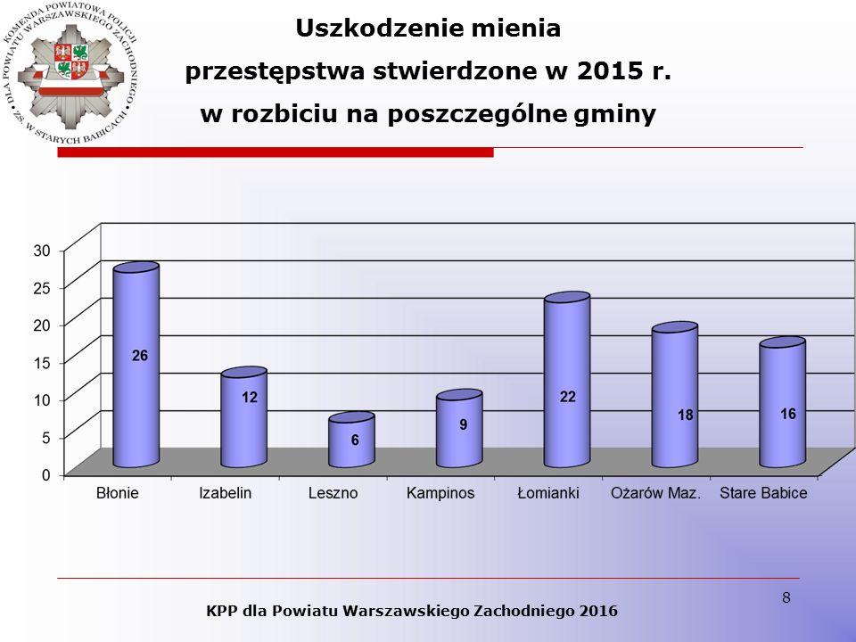 8 KPP dla Powiatu Warszawskiego Zachodniego 2016 Uszkodzenie mienia przestępstwa stwierdzone w 2015 r. w rozbiciu na poszczególne gminy