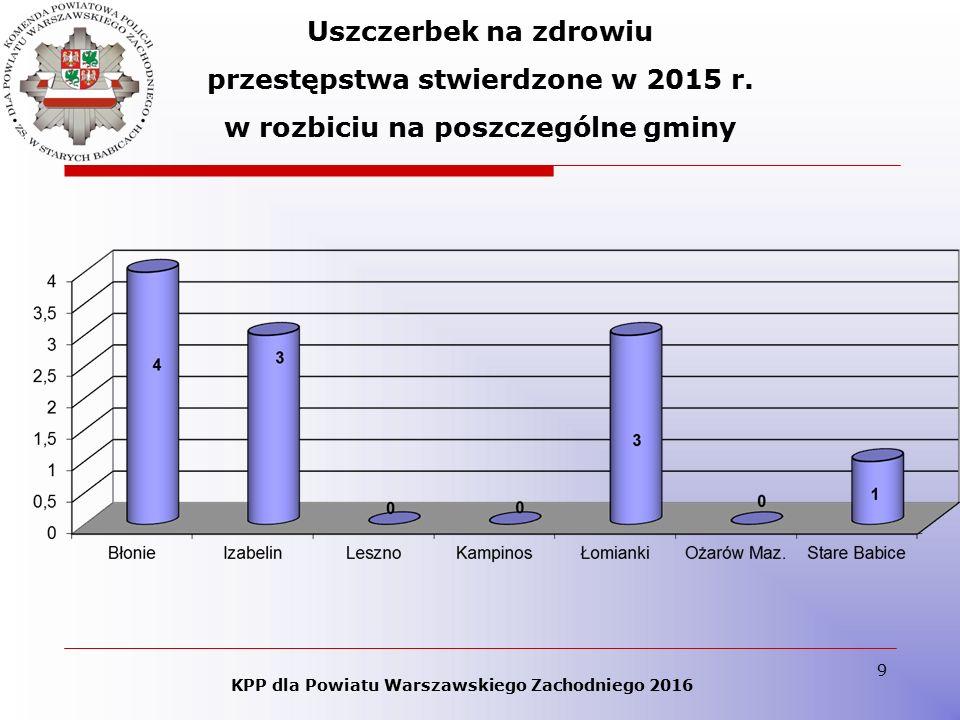 9 KPP dla Powiatu Warszawskiego Zachodniego 2016 Uszczerbek na zdrowiu przestępstwa stwierdzone w 2015 r. w rozbiciu na poszczególne gminy