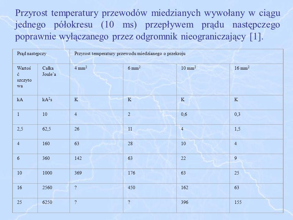 Przyrost temperatury przewodów miedzianych wywołany w ciągu jednego półokresu (10 ms) przepływem prądu następczego poprawnie wyłączanego przez odgromn