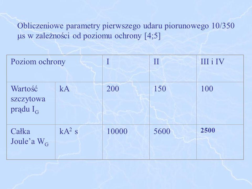 Poziom ochronyIIIIII i IV Wartość szczytowa prądu I G kA200150100 Całka Joule'a W G kA 2 s100005600 2500 Obliczeniowe parametry pierwszego udaru pioru