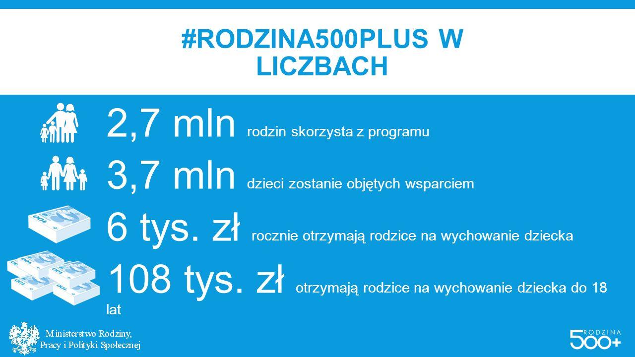 #RODZINA500PLUS W LICZBACH 2,7 mln rodzin skorzysta z programu 3,7 mln dzieci zostanie objętych wsparciem 6 tys. zł rocznie otrzymają rodzice na wycho