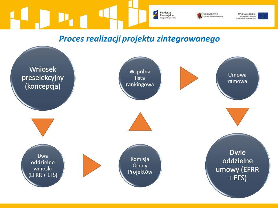 Proces realizacji projektu zintegrowanego Wniosek preselekcyjny (koncepcja) Dwa oddzielne wnioski (EFRR + EFS) Komisja Oceny Projektów Wspólna lista rankingowa Umowa ramowa Dwie oddzielne umowy (EFRR + EFS)