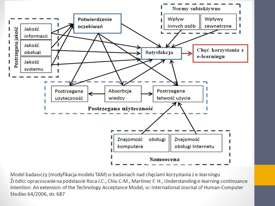 Model badawczy (modyfikacja modelu TAM) w badaniach nad chęciami korzystania z e-learningu Źródło: opracowanie na podstawie Roca J.C., Chiu C-M., Mart