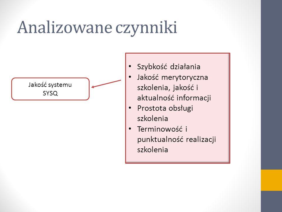 Analizowane czynniki Jakość systemu SYSQ Szybkość działania Jakość merytoryczna szkolenia, jakość i aktualność informacji Prostota obsługi szkolenia T