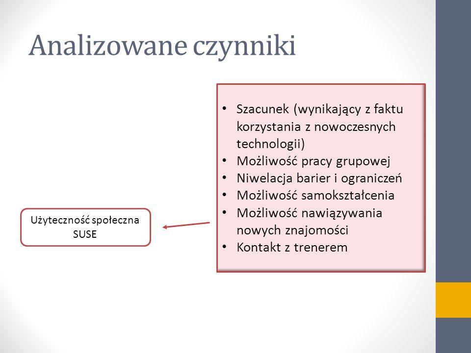 Analizowane czynniki Użyteczność społeczna SUSE Szacunek (wynikający z faktu korzystania z nowoczesnych technologii) Możliwość pracy grupowej Niwelacj
